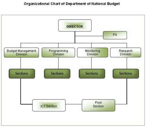 Finance Department: Department Of National Budget