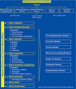 Department of Revenue & Customs, Organogram